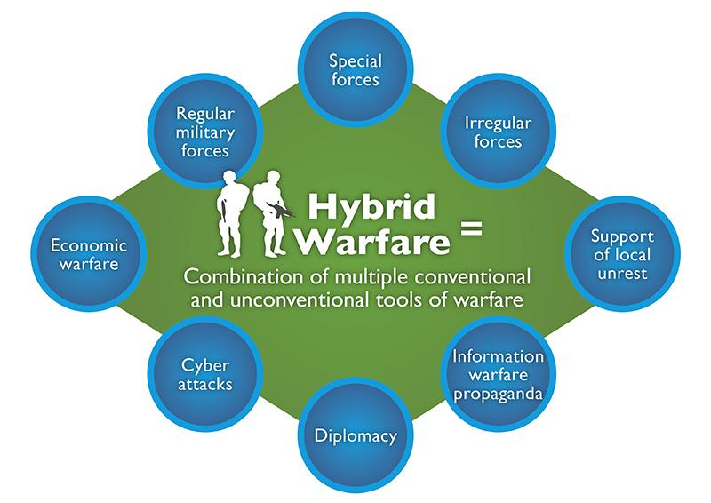 La amenaza híbrida; estrechando el concepto.